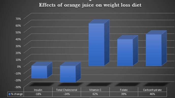 chart orange juice best juice for weight loss